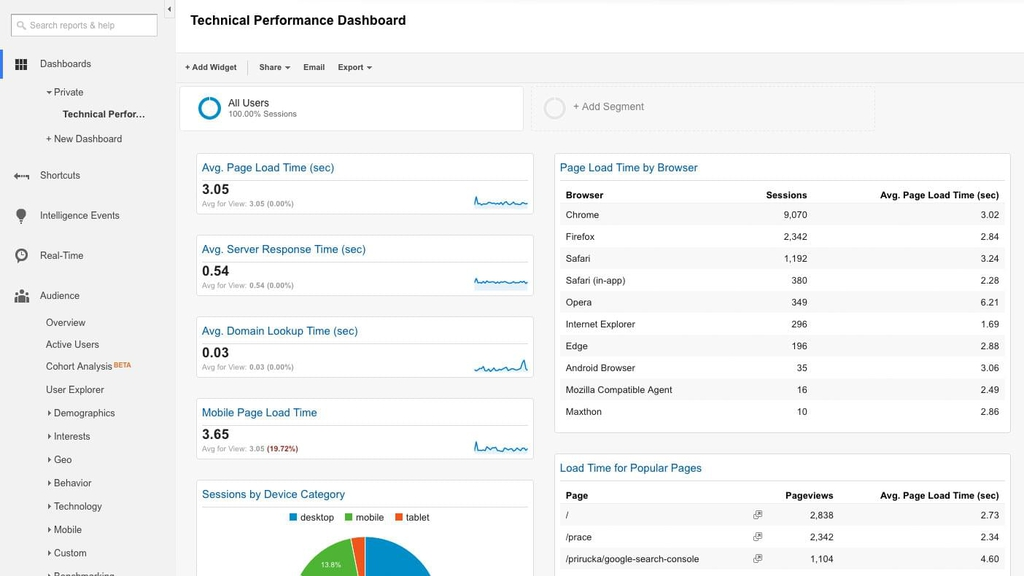 Technical Performace Dashboard