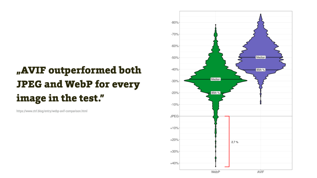 JPEG vs. WebP vs. AVIF